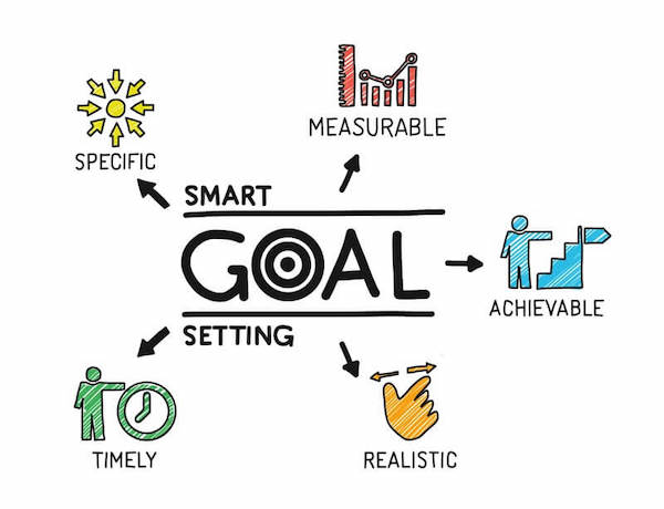 Flowmap with Smart Goal Setting in center. Arrows point outwards to Measurable, Achievable, Realistic, Timely and Specific