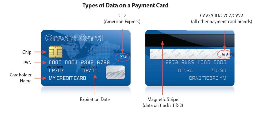 Diagram showing sensitive data on a payment card. Includes Chip, PAN, Name, Expiry Date, CVV2, CID and Magnetic Stripe
