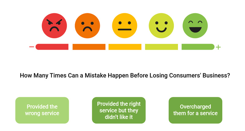 How many times can a mistake happen before losing consumers business? Provided the wrong serve; Provided the right service but they didn't like it; Overcharged them for a service