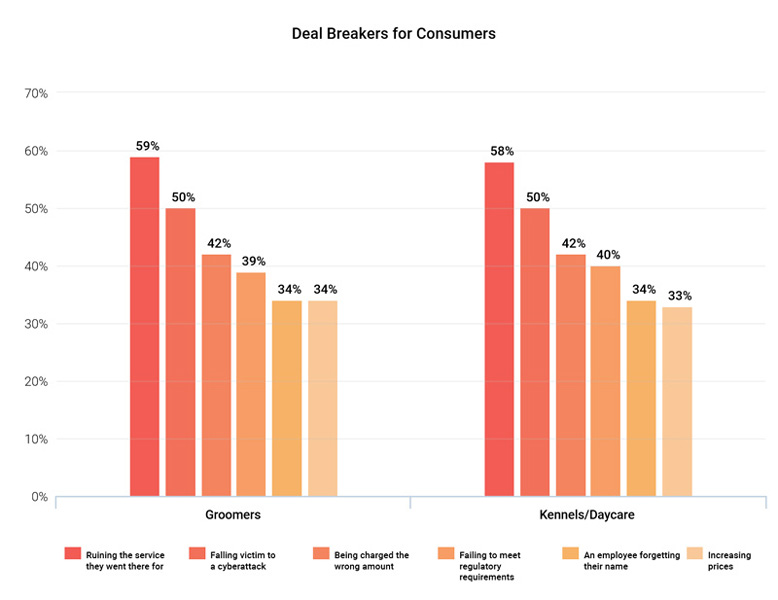 """Graph showing """"Deal breakers for consumers"""". Statistics are available in report download"""