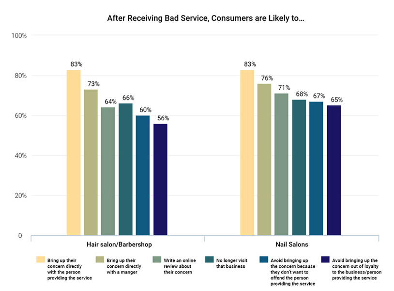 """Graph titled """"After receiving bad service, consumers are likely to..."""". Graph statistics available in report download"""
